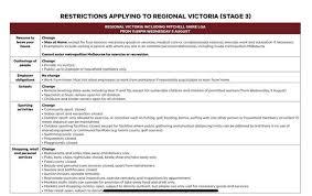 Victoria lgas (now includes transmission sources). Covid 19 Squash Australia