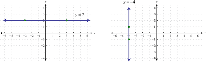 from the graphs we can determine two points and calculate the slope using the slope formula