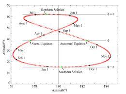 Sun Movement Chart Analemma Wikipedia