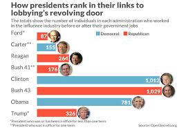 How The Trump Presidency Ranks Against Prior Administrations