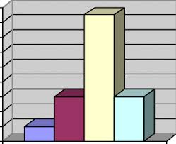 Pregnancy Chart In Months Bar Chart Of Number Of Patients Versus Duration Of Pregnancy