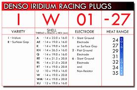 41 True Ngk Spark Plug Heat Ranges Chart