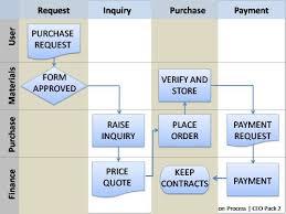 Create Your Own Flow Chart Bonus Powerpoint Flowcharts