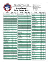Graf Size Chart Primer Size And Bullet Diameter Chart Reloading Ammo