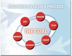 Edp Chart Engineering Design Process Nasa