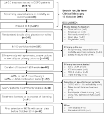 Phase 3 Clinical Trial Flow Chart Selection Of Clinical Trials Flow Chart Showing The