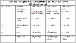 Chart Supplements Us Which Ingredients Are Topping The Popularity Charts In Us