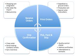 Order Fulfillment Process Flow Chart Efulfillment Service