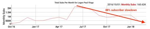 Logan Paul Subscriber Count Chart Youtubes Logan Paul Is Seeing A Big Slowdown In Views And