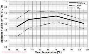 Temperature Depend Of R Values In Pir Roof Insulation Bsc