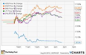 Oil Gas Stock Roundup Earnings Season Special Hos Dnr