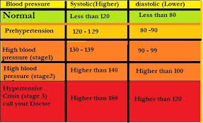 Signs And Symptoms Of High Blood Pressure Healthy Minded