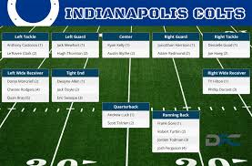 Indianapolis Colts Depth Chart 2018 Indianapolis Colts Depth Chart 2016 Colts Depth Chart