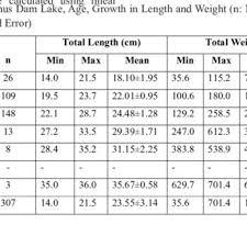 Cyprinus Carpio In Almus Dam Lake Age Growth In Length And