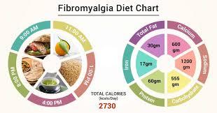 Fibromyalgia Chart Diet Chart For Fibromyalgia Patient Fibromyalgia Diet Chart