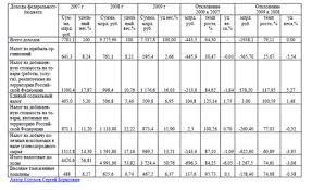 Реферат Динамика налоговых доходов федерального бюджета Таблица 1 Доходы федерального бюджета на 2007 2009 гг