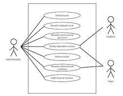 use case diagram   wikipedianà kà tà figurà nà kemi bà rà identifikimin e rasteve tà pà rdorimit potencial dhe aktorà ve potencial  use case diagrami i menaxhimit tà kurseve tà sistemit