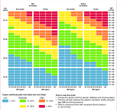 Cardiovascular Risk Assessment Chart Risk Scoring Chart Used By Community Health Workers To