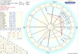Astrology Charts Jesus Birth The Course Of The Antichrist