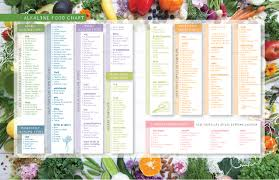 Ph Of Vegetables Chart Alkaline Foods Chart The Alkaline Sisters