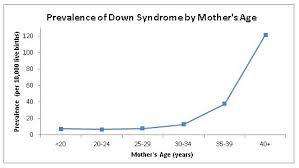 Data And Statistics On Down Syndrome Cdc