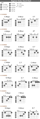 Acoustic Guitar Notes Chart For Beginners Printable Chord Chart The Great Guitar Lesson Aggregator