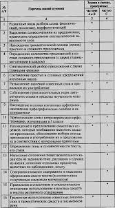 Читать Контрольно измерительные материалы Русский язык класс  Контрольно измерительные материалы Русский язык 5 класс i 002 png