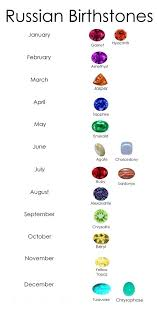 Zodiac Birthstones Chart House – Speculator.info