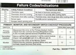 kenmore elite microwave. check the image for a copy of failures codes indication from tech-sheet kenmore microwave model 86012, 86013 and 86019. elite