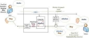 echo cancellation explained understanding the echo phenomenon ec block diagram telephone circuit