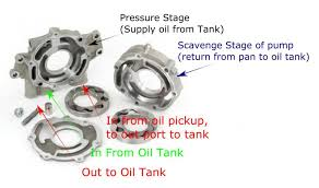 ls7 dry sump oil routing flow ls1tech ls7 dry sump oil routing flow ls7 oil pump diagram jpg