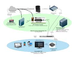 wireless tv tv forum tv forum cox support forums wireless home network at Digital Home Network Diagram