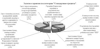 УПРАВЛЕНИЕ КРЕДИТНЫМИ РИСКАМИ В БАНКОВСКОЙ СИСТЕМЕ РОССИЙСКОЙ  Структура залогов и гарантий обеспечения возвратности кредитного портфеля МКБ Москомприватбанк
