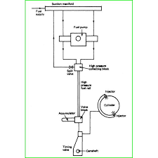 <b>Common Fuel Rail Systems</b> in Diesel Engines - Learn how CRDI ...