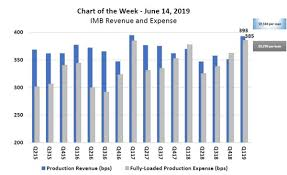 Imb Revenue And Expense Mba Chart Of The Week Mortgage Media