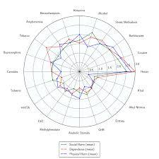 File Rational Harm Assessment Of Drugs Radar Plot Svg