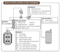 Simple Distillation Flow Chart Optimize Batch Distillation