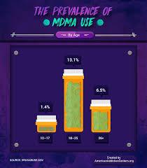 Adulterants In Drugs Mdma