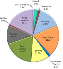 Statistics About Deaths Caused By Natural Disasters