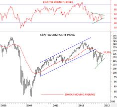 S P Tsx Composite Index Canada Tech Charts