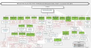 Basic Organization Chart Mesmerizing Organizational Structure Mayaro Rio Claro