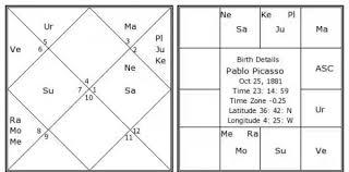 Picasso Natal Chart Neecha Bhanga Rajyoga In Depth Review Thevedichoroscope Com