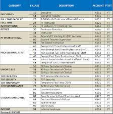 Tc Eclass Account Chart