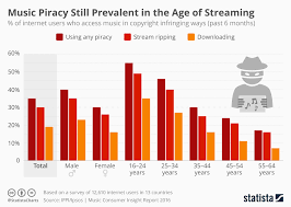 20 Chart Music Chart Music Piracy Still Prevalent In The Age Of Streaming