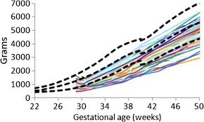 Peditools Fenton Growth Chart Weight Gain Patterns Of The 29 31 Week Prem Growth Study