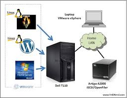 at home with vmware esxi tekinerd™ building a home network from scratch at Home Server Setup Diagram