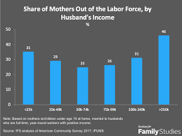 The Real Housewives Of America Dads Income And Moms Work