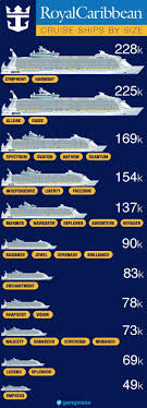 Caribbean Islands Comparison Chart Royal Caribbean Ships By Size 2019 With Comparison Chart