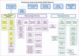 025 Free Blank Spreadsheets Of Best Organizational Chart
