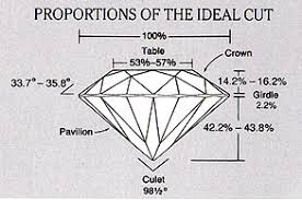 Diamond Cut Chart Ideal Diamond Buyers Guide Diamond Buying Guide Diamond Cut
